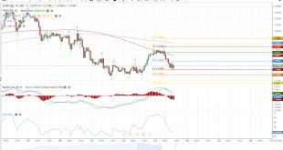 تحلیل جفت ارز یورو/دلار 13ژانویه