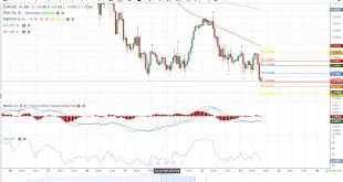 تحلیل جفت ارز یورو/دلار 14ژانویه